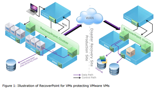 recoverpoint for vmw protecting vmware vms