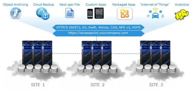 Elastic Cloud Storage Bigstorageworks Com