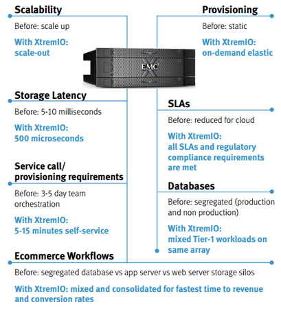 Integrated clouds built on xtremio