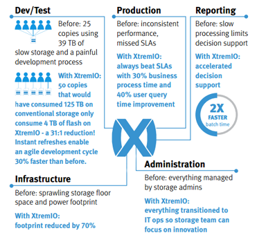 XtremIO before and after