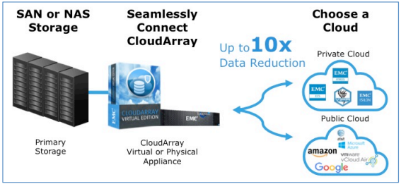 Cloudarray And Other Emc Products